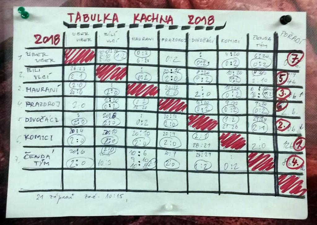 nohejbal-o-kachnu-2018-1